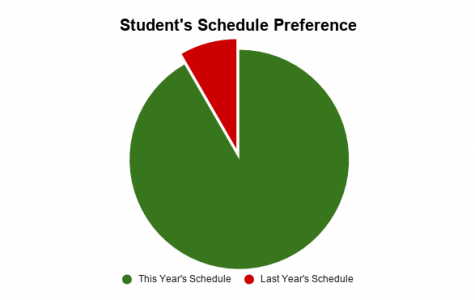 Students Prefer New Schedule